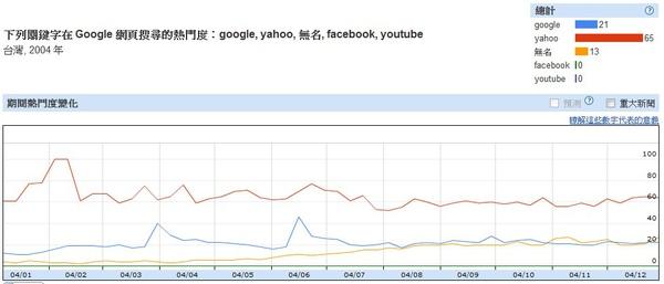 2004台灣網路搜尋趨勢