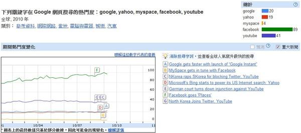 2010世界透視搜尋