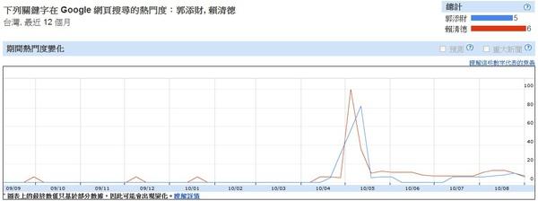 台南市選舉搜尋預測