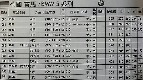 BMW 5系列市場行情表