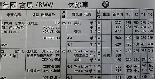 BMW X5行情表