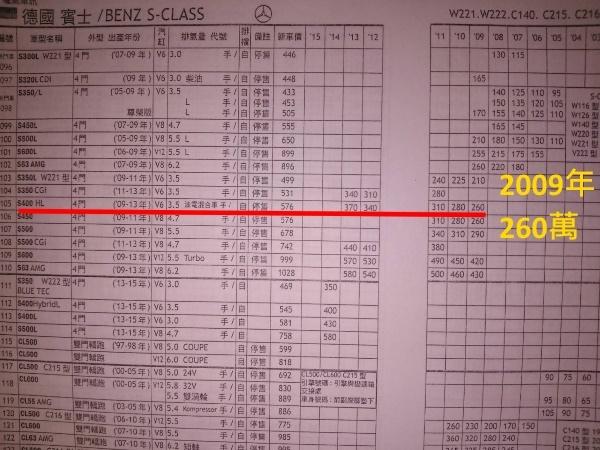 S400H的價格表