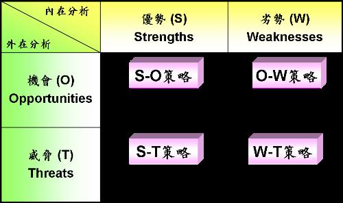 「SWOT 戰略分析」的圖片搜尋結果