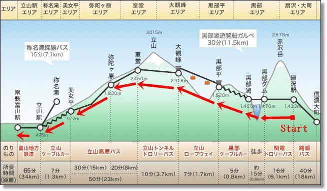 當上立山黑部路線MAP.jpg