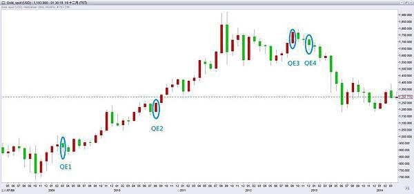 GOLD QE QE/量化寬鬆/下單/外匯/期貨/外匯期貨/外匯教學/外匯課程/盤勢預測/盤勢分析/日幣/安倍