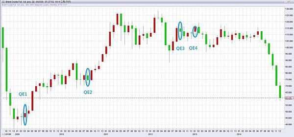 OIL QE QE/量化寬鬆/下單/外匯/期貨/外匯期貨/外匯教學/外匯課程/盤勢預測/盤勢分析/日幣/安倍