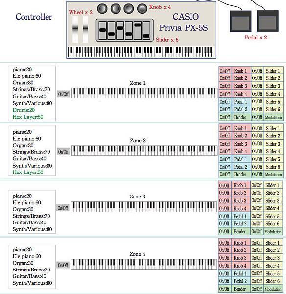 音區鍵盤控制器.jpg
