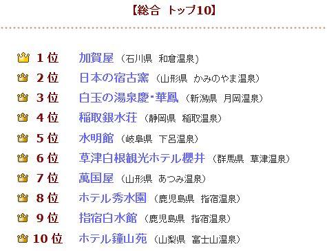 2012綜合評價