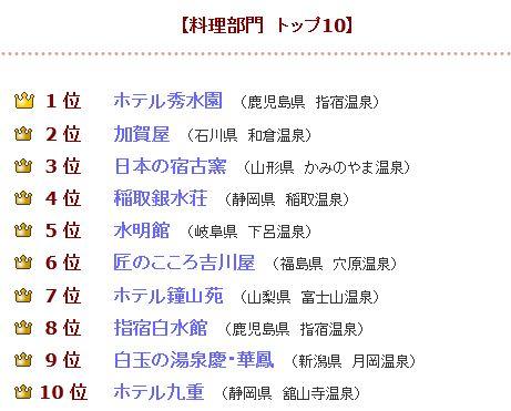 2012餐飲配膳