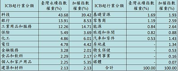 臺灣永續期貨合約規格 永續期貨一跳多少?永續期貨交易時間?永續期貨結算日?