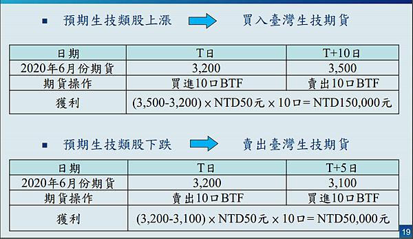 臺灣生技期貨合約規格 臺灣生技期貨跳動點多少?生技期貨交易時間