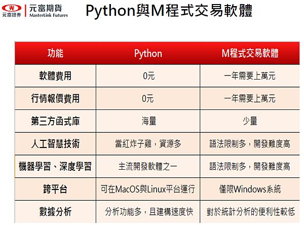 元富期貨python api入門教學