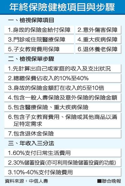 保單健檢七步驟 必備六大項