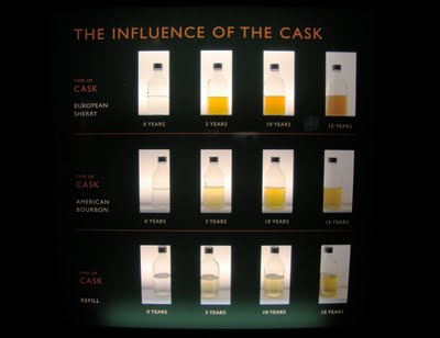 Glen_Ord_cask_influence