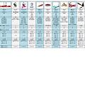 2014芬朵精品吊扇全機型規格表