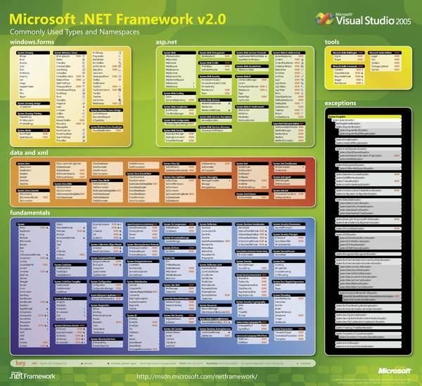 dotNet 2.0 namespace