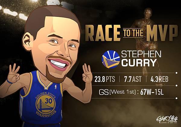 MVP排行榜-Curry