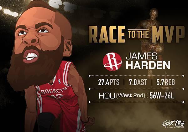 MVP排行榜-Harden
