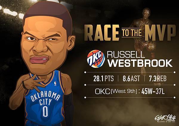 MVP排行榜-Westbrook