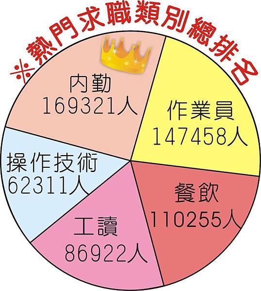 1374-3巨報人力01