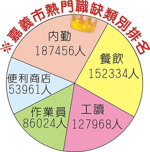 1374-3巨報人力03