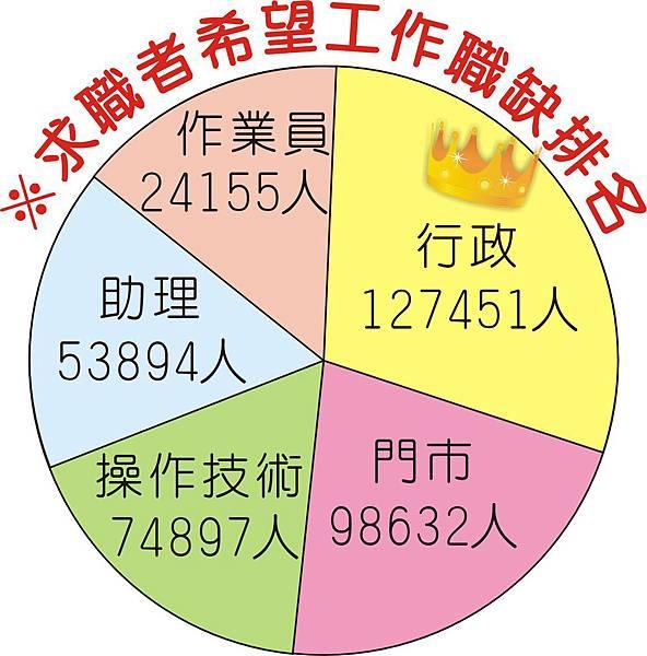 1374-3巨報人力05