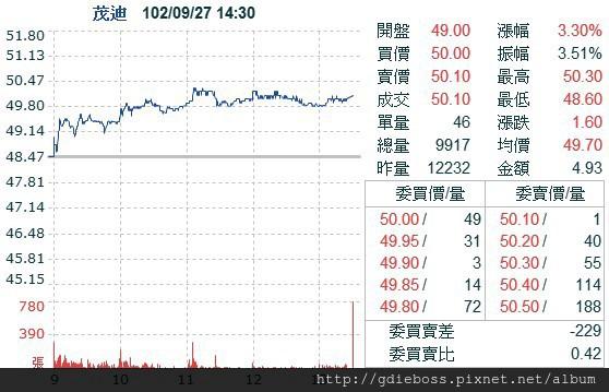 茂迪,6244-美中太陽能關稅傳再磋商設基金 分工明朗 台廠2014更賺!