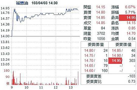 2014-04-《熱門族群》黃小玉起漲,食品股「升」勢壯04_102717