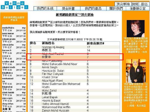 (991108)榮獲VeMMA單週全球頂尖領袖第4名.JPG