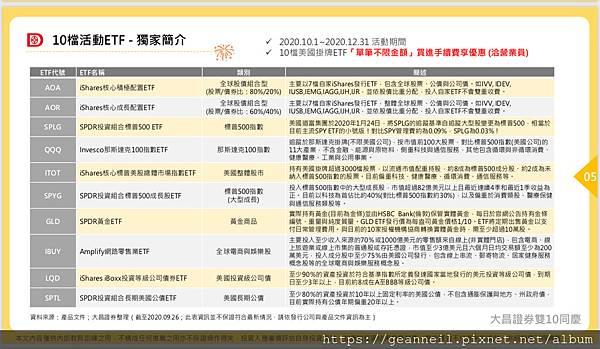 10檔美股ETF介紹.jpg