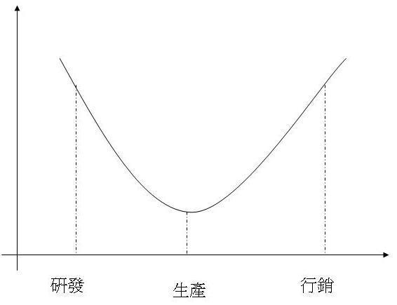 微笑曲線.jpg