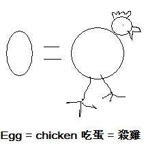 吃雞肉/吃雞蛋=同時殺死雞,也殺死人
