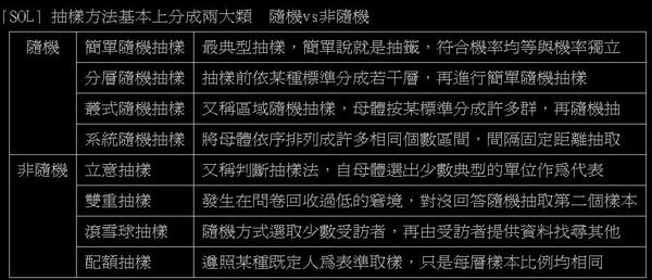 93台南市國小甄選教育試題 06題 系統抽樣.JPG