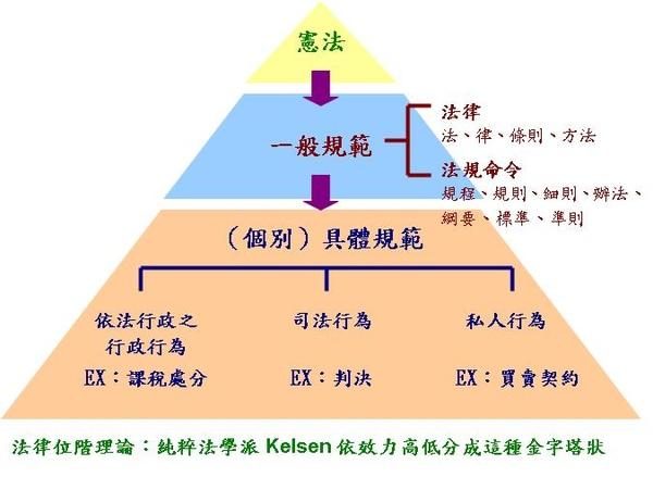法律位階理論.JPG
