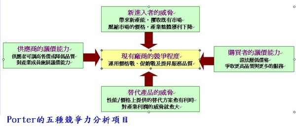 Porter五種競爭力分析項目.JPG