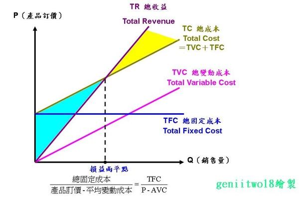 損益兩平分析.JPG