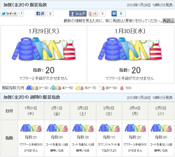 加賀(金沢)の服装指数