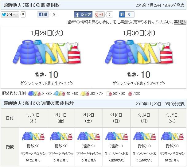 飛騨地方(高山)の服装指数