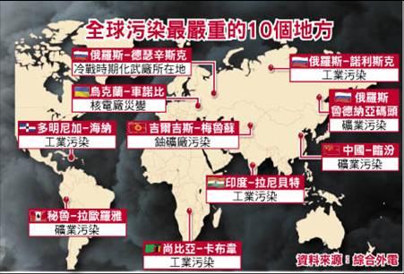 2006世界十大污染城市