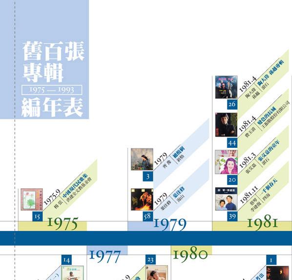 台灣舊100 專輯 (1975-1993)