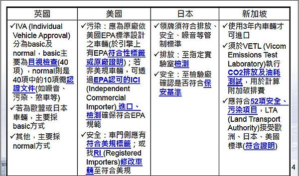 大家應該早就對這個問題充滿好奇,覺得為什麼車輛可以通過的了日本、歐盟、甚至美國的法規,來到臺灣就偏偏不行?  原因就在於法律規範之特性使然,法律是一種具有專屬性、獨特性的規範,會因為國情、風俗不同而有變化!!  這使得自辦外匯車,團購外匯車,美國代辦進口外匯車都變的有風險,能降低風險,就能降低自辦購車成本費用
