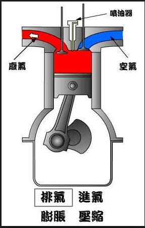 (進口車代辦)柴油車款 檢驗的難度!!!GE台北車庫要分享給各位朋友這些相關知識喔  想了解進口車代辦回台灣相關流程的朋友請點這裡喔  想了解美國買車回台灣相關流程請點這裡喔