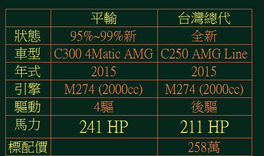 15年賓士C300 AMG W205 如何從美國買車回台灣 感謝張大哥對GE台北車庫評價    (經驗分享)