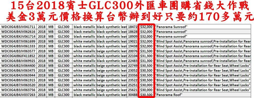 換算進口運回台灣辦到好價格只需要170多萬(包含關稅驗車費用等)  2018賓士GLC300外匯車價格170多萬!  現在就手刀加入GE台北車庫外匯車團購