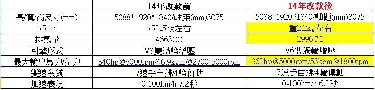 GL450 4MATIC改款前後規格對照表