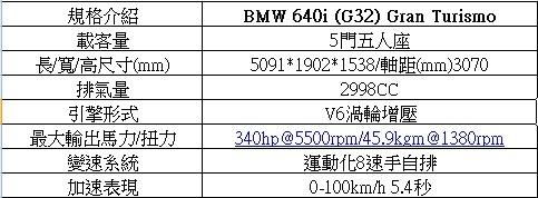 640i Gran Turismo性能馬力