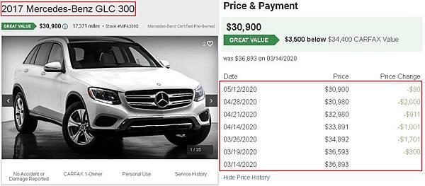 看下面這一台2017 GLC300,是一款非常多人詢問的車款,這台美國中古車在3/14掛上去賣36.893美元,經過2個月的降價在5/12賣的金額是30.900美元,降價了5993美元,相當於約18萬台幣,降價的速度與幅度都是非常大的。