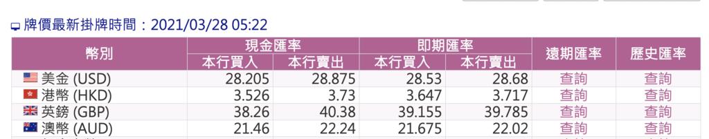 中華民國3/28日 美金台幣匯率