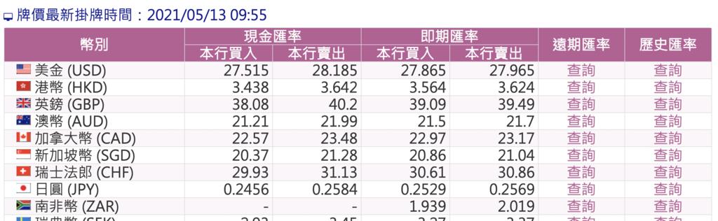 2021年5月13日,台幣匯率對於購買美國外匯車更划算