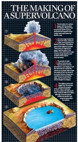 義大利超級火山 威力將是去年冰島埃亞菲亞德拉火山(Eyjafjallajokull volcano)的200倍